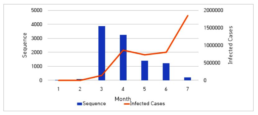 그림 2 미국에서 수집된 코로나 바이러스 전체 염기서열 월별 수 및 미국내 감염자 월별 수
