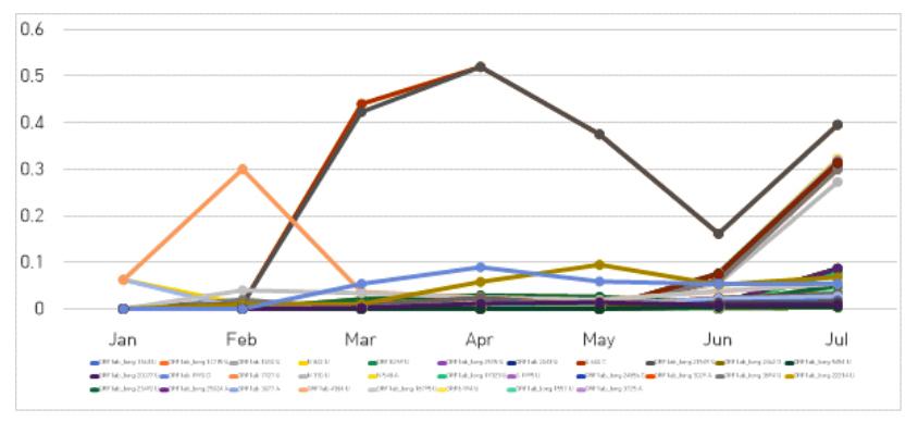 그림 3. 233개의 단일 다형성 변이(SNP)의 월간 비율 변화 추이 그래프