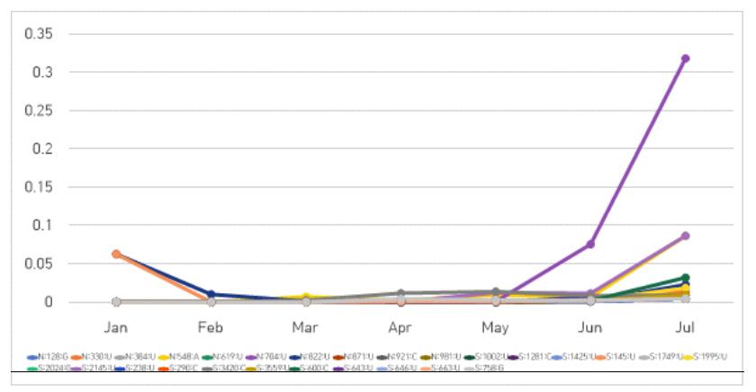 그림 4. Spike 단백질에 17개, Nucleoprotein 단백질의 10개 단일 다형성 변이(SNP)의 월간 비율 변화 추이 그래프