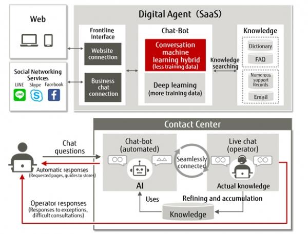 콜센터 작업에 최적화된 인공지능 디지털 에이전트 흐름(사진:후지쯔)