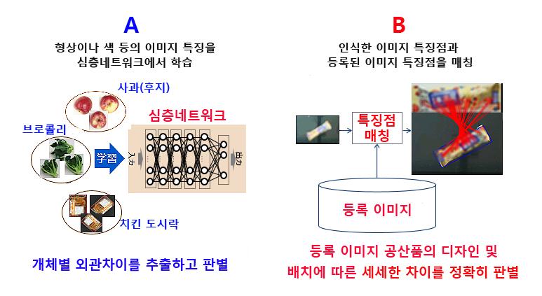 """A"""" 딥러닝 기술과 B"""" 특징점 매칭 기술 개요(사진:본지편집)"""