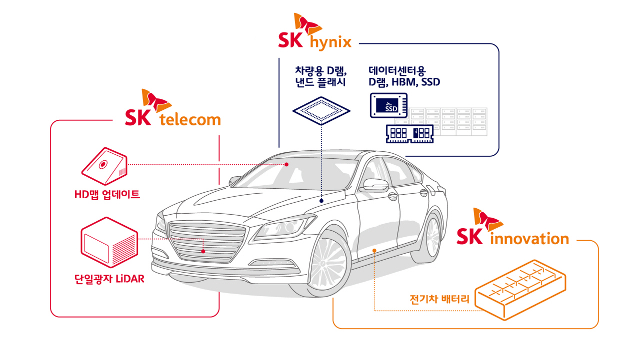 SK 3사, Mobility 기술 개요(사진:SK)