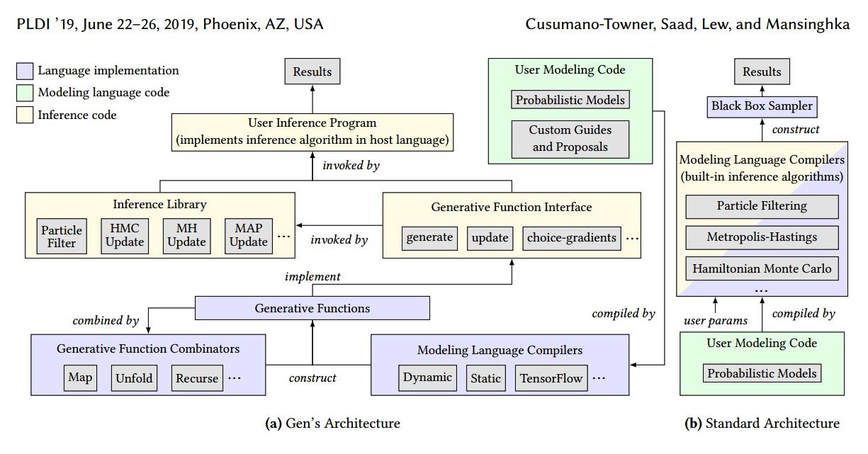 Gen의 아키텍처와 표준 확률론적 프로그래밍 아키텍처 비교(사진:논문캡처)