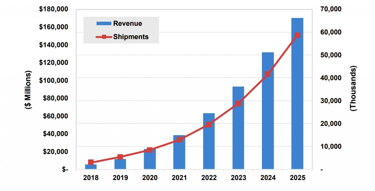 Cloud Robotics World Markets 2018-2025(출처: