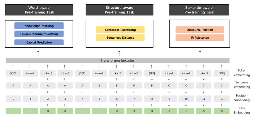 ERNIE 2.0 모델의 구조(출처:바이두)