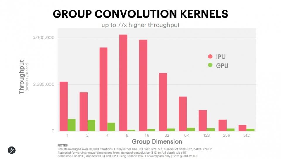그룹 콘볼루션(즉, 신호 및 영상 처리에서 교차 상관) 처리 속도는 최대 77배까지 향상했다.