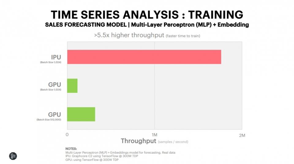 시계열 분석: 판매 예측 모델 훈련(출처:그래프코어)