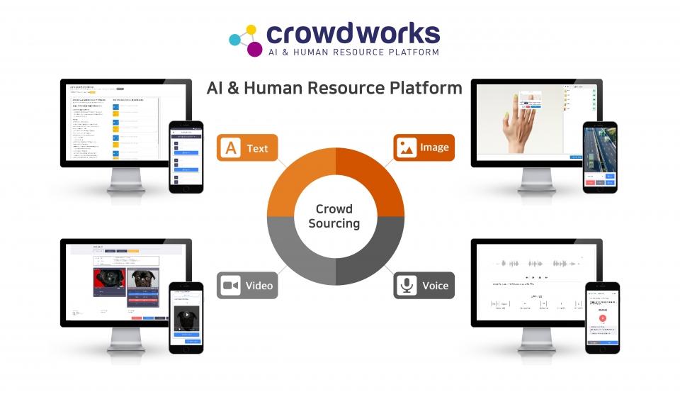 Crowdworks Service(이미지:크라우드웍스)