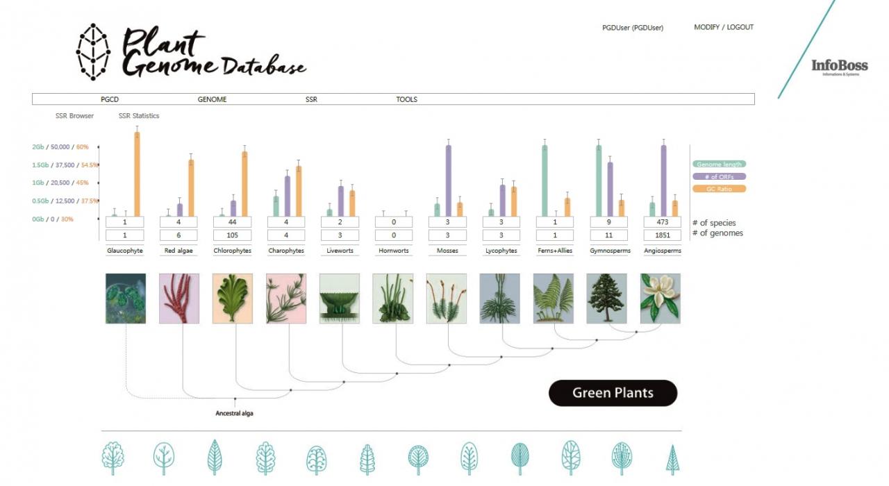 세계 최대 식물 게놈 데이터베이스 Plant Genome Database' 홈페이지(www.plantgenome.info/) 캡처